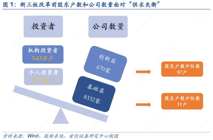新三板降低精选层入层标准 这些公司具备条件(名单)