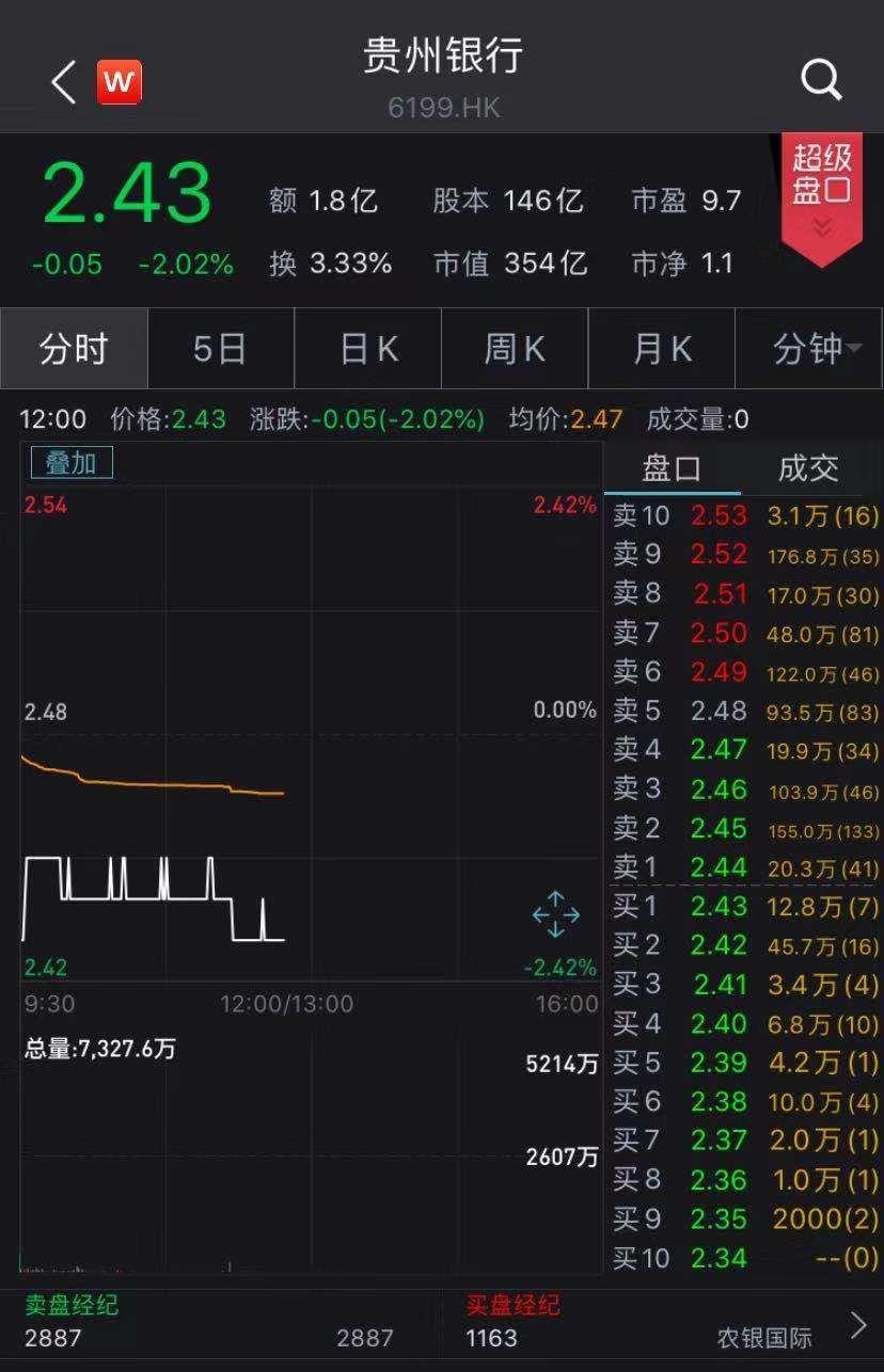 贵州银行上市首日即破发 茅台集团为其第二大股东