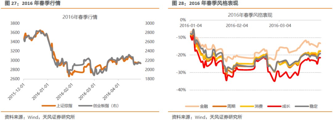 天风策略:十一年春季躁动复盘 金融在年初胜率非常高