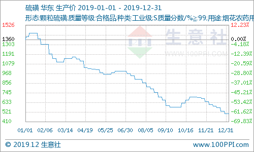 生意社:2019年硫磺市場行情持續下滑