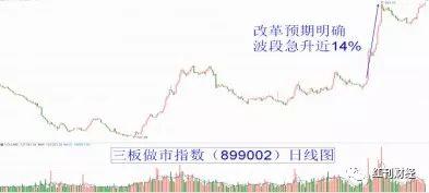 """新三板改革突围,强化A股""""核心化""""进程"""