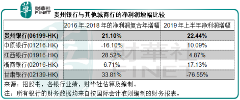 """""""利润增幅超20%,贵州银行的业务优势有哪些?"""