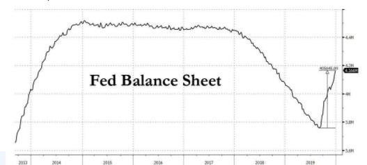 """一图看懂美联储的""""QE4"""":扩表加速实质还是宽松_外汇指标"""