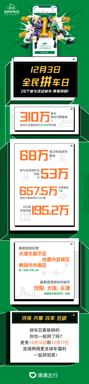 滴滴全民拼车日310万用户环保共乘 武汉三区用户拼车意愿高