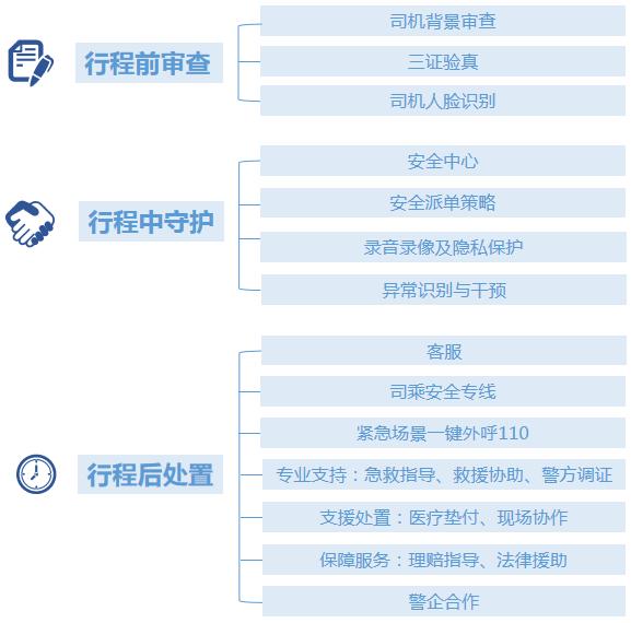 网约车平台安全标准链条及相关功能设置举例(注:根据公开报道整理)