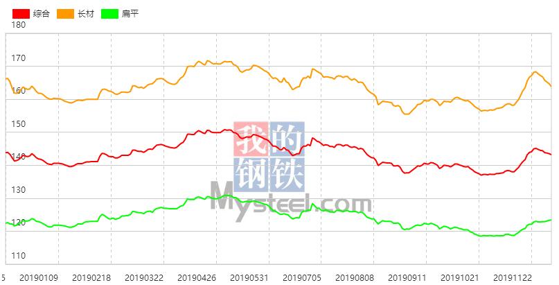 唐山钢坯稳报3460 现货报价涨跌不一