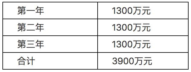 3900 万元、信阳市浉河区城市产业云创新中心单一来源:华为