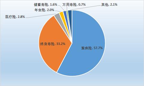 香港保險遇冷 重疾險保單數仍最多