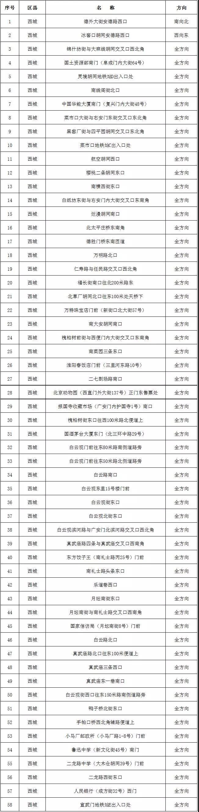 北京市又增加331处探头 这个区加得最多