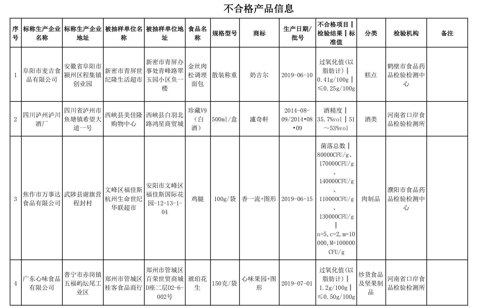 河南通报21批次不合格食品 永辉超市一批次蜂蜜上榜