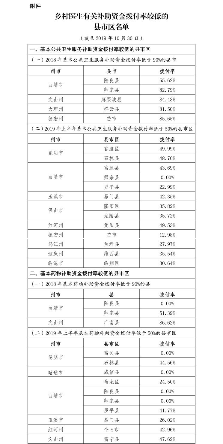 云南通报乡村医生补助资金拨付情况:4县市现0拨付率