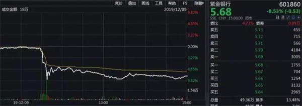 银行股太难了:渝农商行今年跌18%11