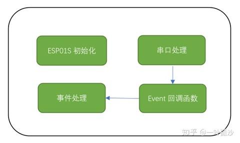 国内芯片技术交流-RISC-V WiFi ESP8266risc-v单片机中文社区(1)