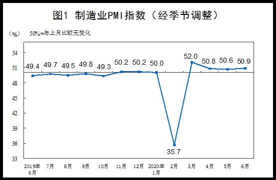 统计局:6月综合PMI为54.2% 比上月上升0.8个百分点