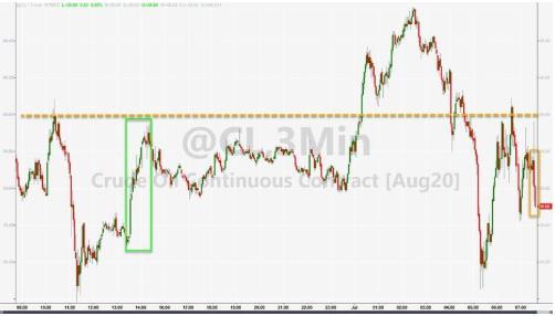 (美国WTI原油价格3分钟走势图,来源:Zerohedge)