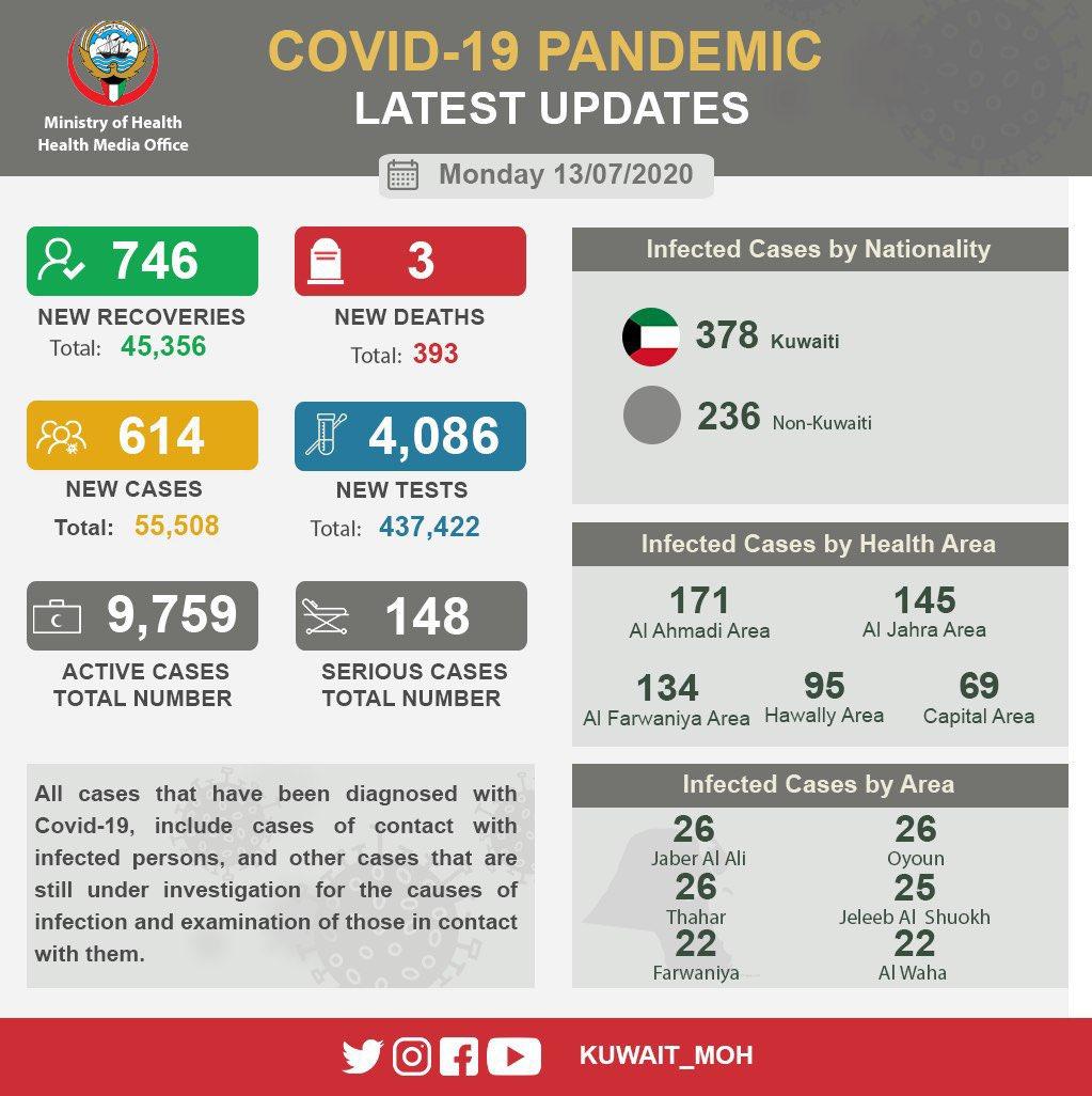 科威特新增新冠肺炎确诊病例614例 累计确诊55508例