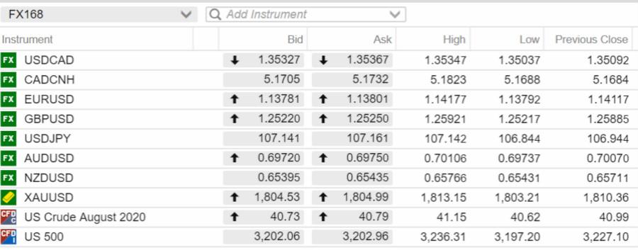 市场对美国经济数据和欧央行无动于衷 欧元上行乏力