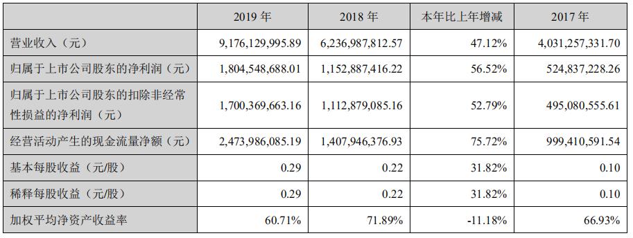 凶林敖东拟投没有超22亿炒股 一季度终泉币资金约22亿