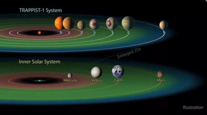 研究称类太阳系星系或可容纳多达7颗类地行星