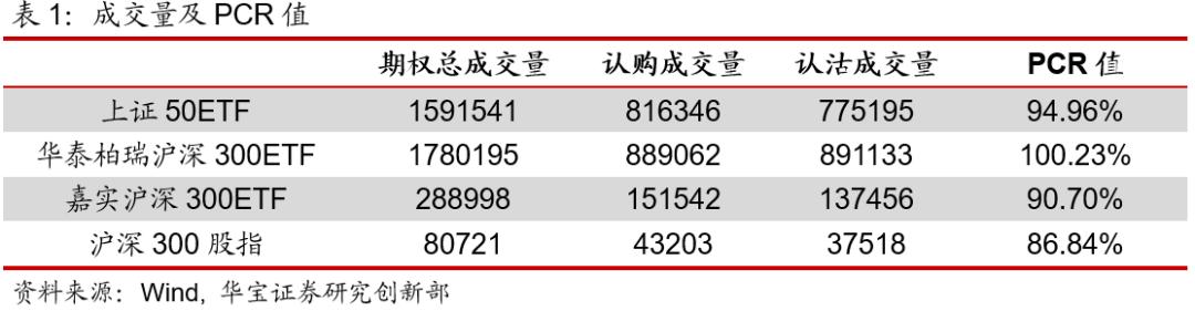 期权日报(20200805):认购期权ATM波动率震荡下跌