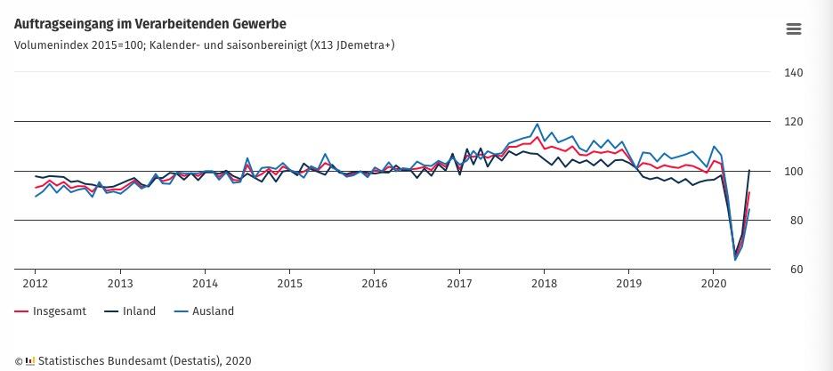 德国6月制造业订单激增27.9% 涨幅远超市场预期