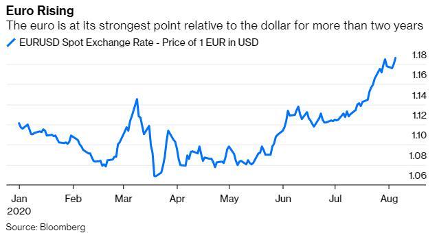 欧元一路冲高 但对欧洲央行来说是一种煎熬