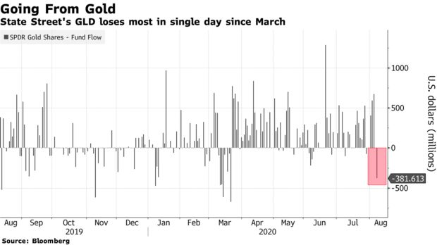 现货黄金下破2010美元 日内跌逾0.8%刷新近一周低位