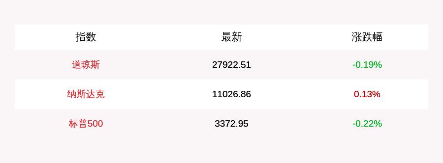 8月13日美股三大指数开盘涨跌不一,