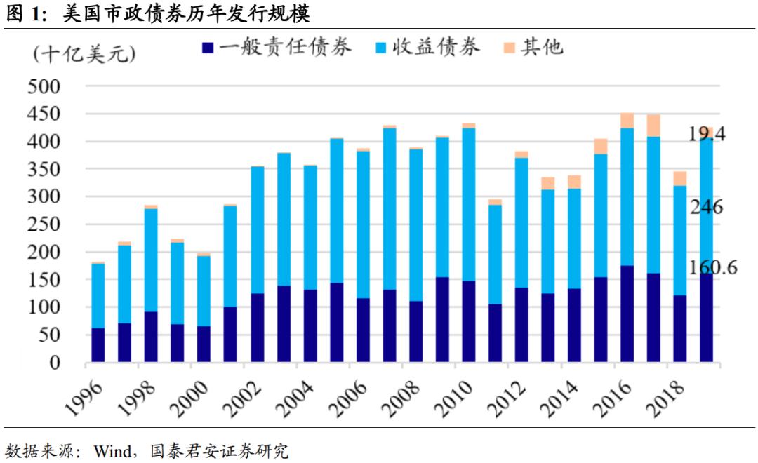 美国市政债与中国地方债的比较研究