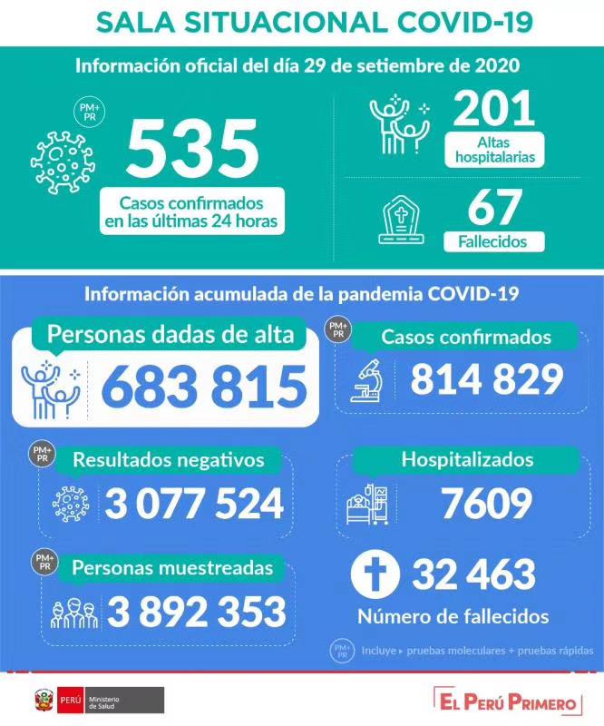 秘鲁新冠肺炎确诊病例累计达814829例