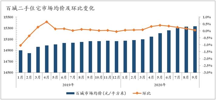 百城二手房价环比涨幅连续4月收窄 这个区域涨幅居首