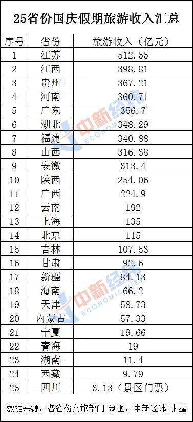 15省国庆假期旅游收入超百亿!排第一的是这里……(附榜单)