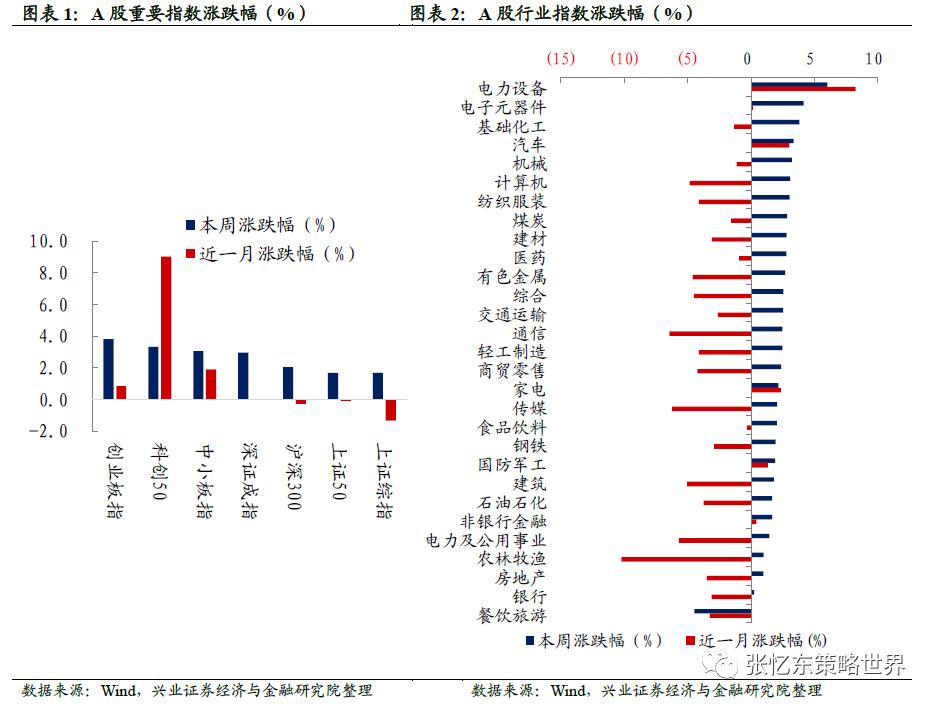 兴证策略:外资加速流入 先进制造业领涨