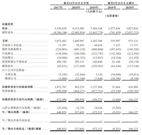 领地控股二次递表港交所 持有104个房地产开发项目