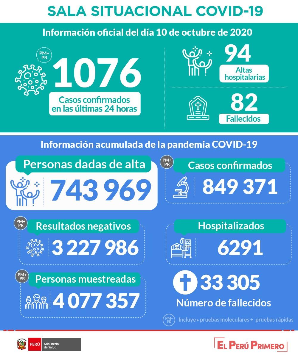 秘鲁新增3283例新冠肺炎确诊病例 累计849371例