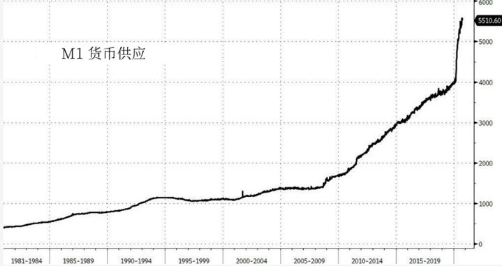 与1971年的35美元相比 当前2000美元的金价更便宜?