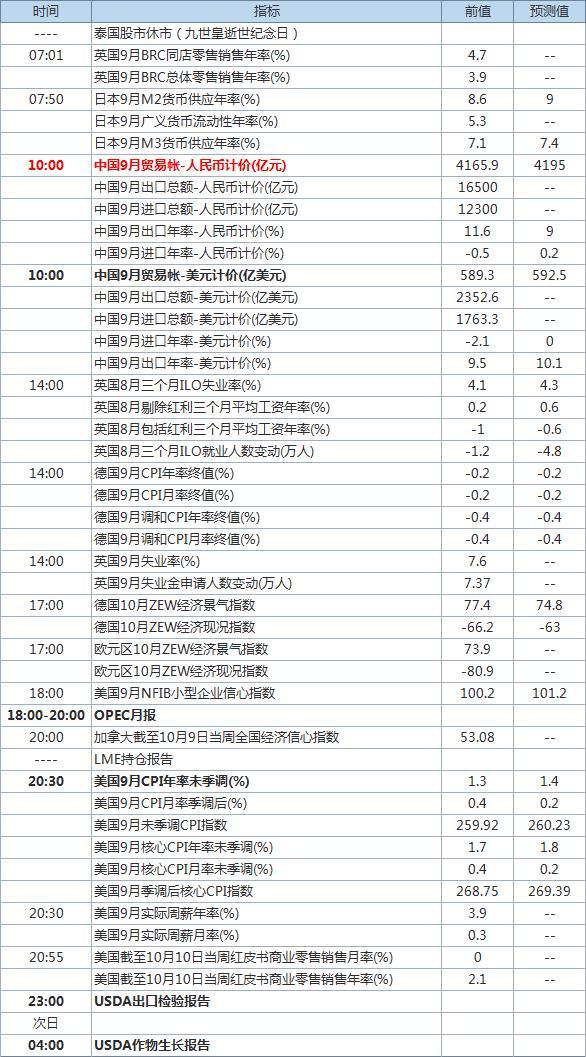 中国贸易帐今日出炉 经济数据预告