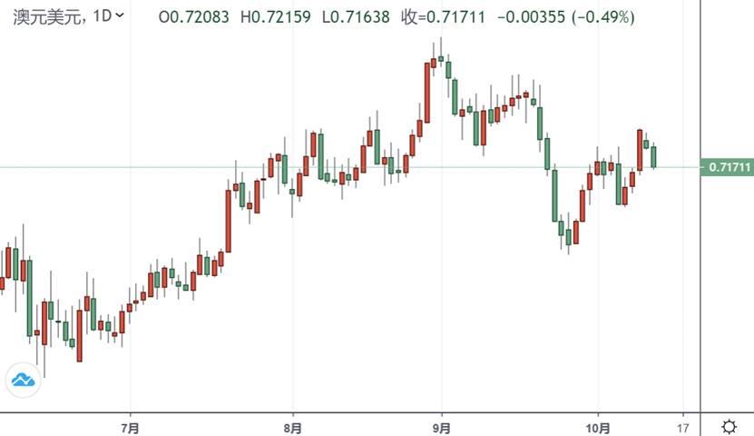 怎么回事?澳元短线跌跌不休、金价也急挫逼近1910 中澳局势传来一则新消息