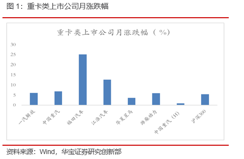 1-9月重卡累计销量超去年全年——9月重卡销量数据点评