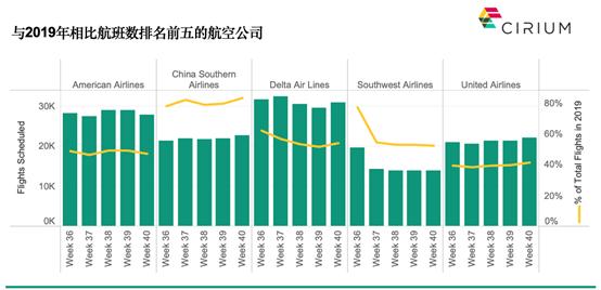 Cirium:9月亚太区计划航班数恢复七成 中国占主导地位