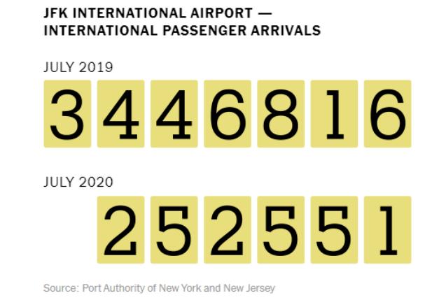 """""""没有游客,我就没有生意可做""""——纽约旅游业的连锁危机"""