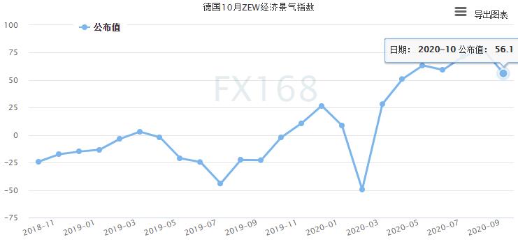 (德国ZEW经济景气指数走势图,来源:FX168)