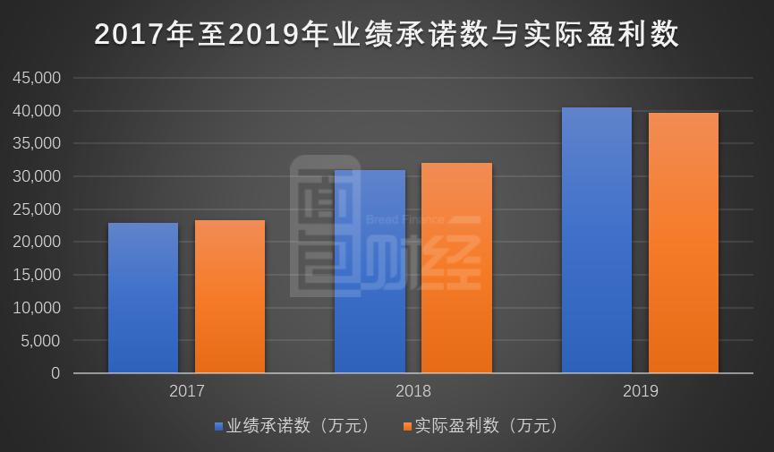 图2:北京贝瑞2017年至2019年业绩承诺数与实际盈利数