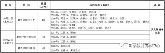 10月21、23日国家政策性粮食竞价销售交易公告