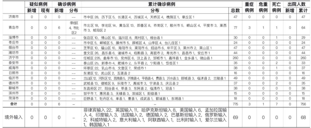 2020年10月13日0時至24時山東省新型冠狀病毒肺炎疫情情況圖片