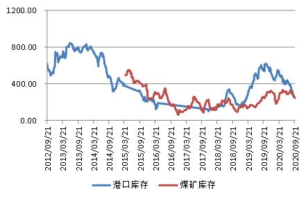 焦煤:供应受限需求上升,价格将继续上涨
