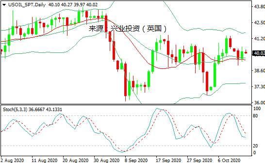 兴业投资:中国进口缓解需求放缓担忧,国际油价周二回升逾1%