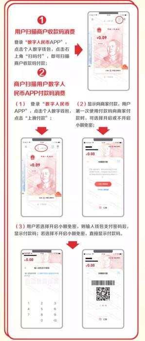 数字人民币红包使用方法。