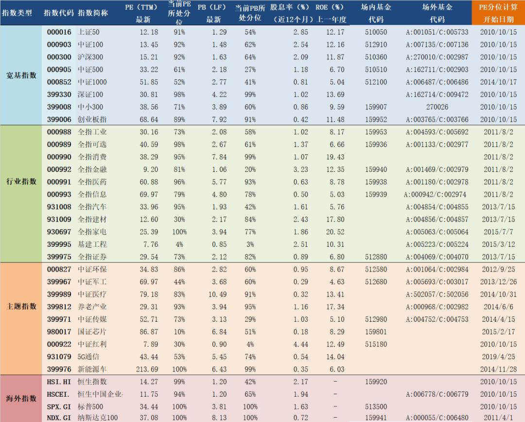 2020年10月15日A股主要指数估值表
