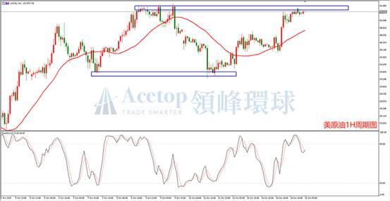 领峰环球ACETOP:原油供需摇摆 油价大幅波动